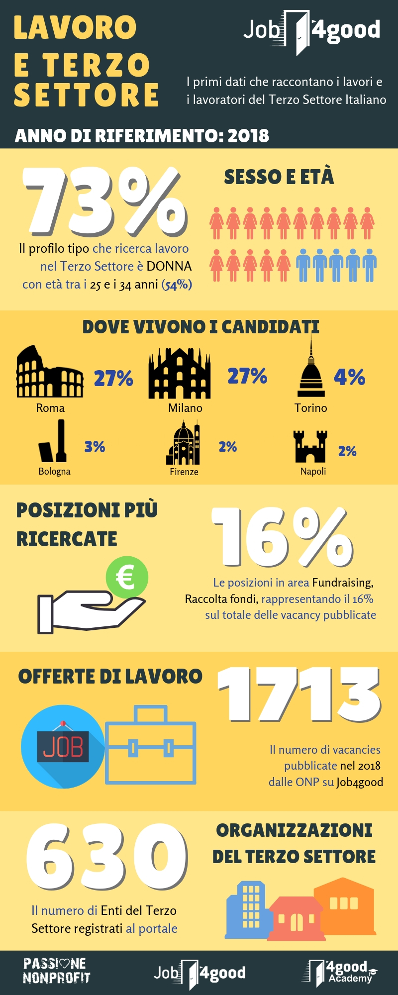 Numeri Job4good - infografica